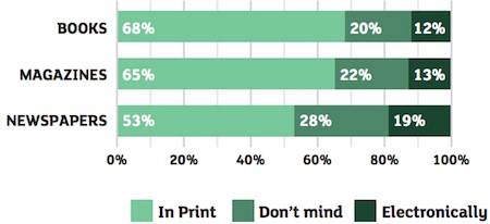 Print over digital readership